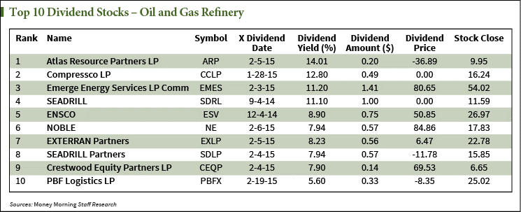 The energy dividend stock that will survive the shakeout for High div stocks