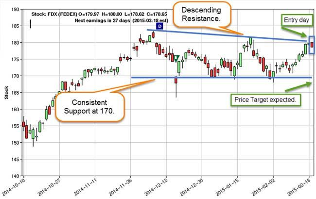 FDX-chart