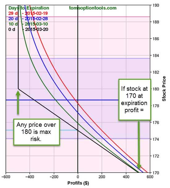 FDX-graph