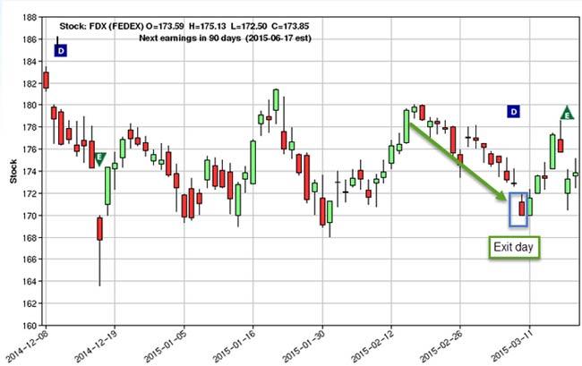 FDX-graph2