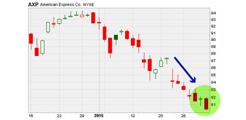AXP stock