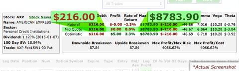 AXP trading