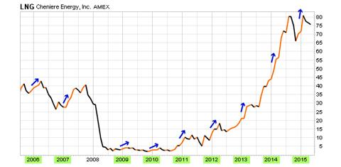 Cheniere Energy Stock