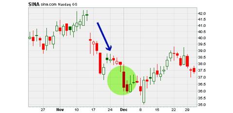 SINA Corp stock