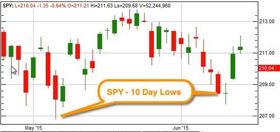 Trade spy long options profitable way