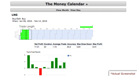 The Money Calendar Investing Strategy