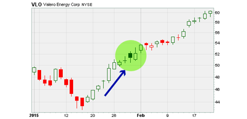 Valero Energy Corp stock
