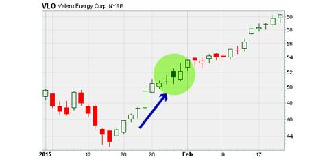 Valero Energy Corp stock