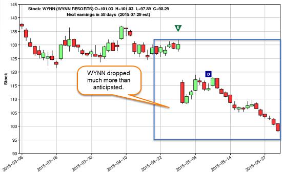 WYNNing stock graph