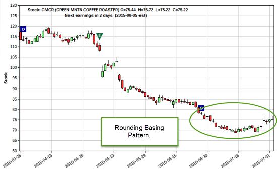 ppt chart 1