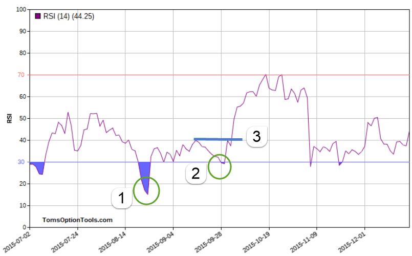 RSI Chart 2