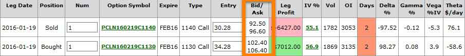 Largest options trades today