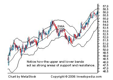 bollinger bonds investopedia chart