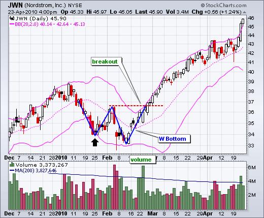 Nordstrom W Bottom Stock Chart