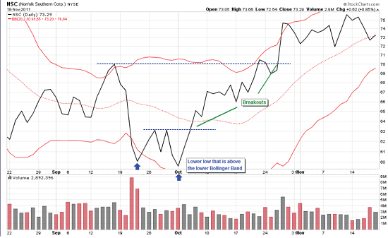 Norfolk Southern W Stock Chart