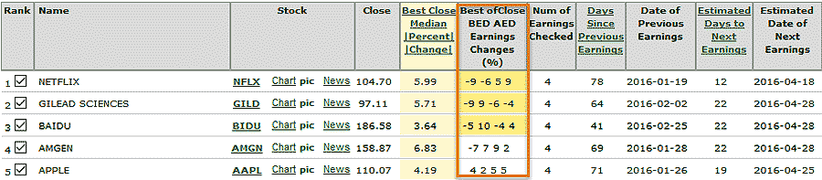 Best option strategy for earnings