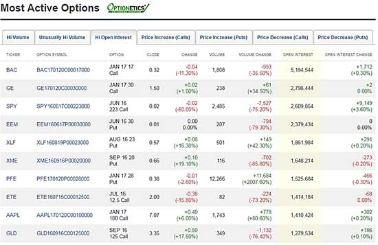 Most-Active-Options