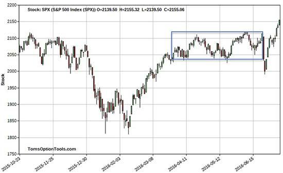 SPX-stock-chart
