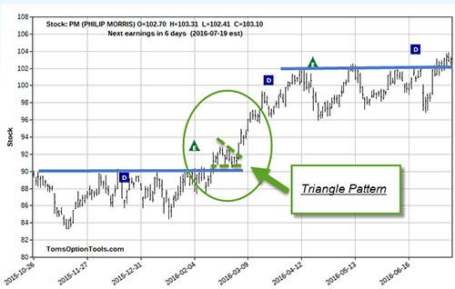 TG-chart-7-15-16