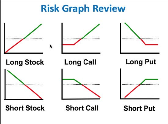 Best way to short a stock with options