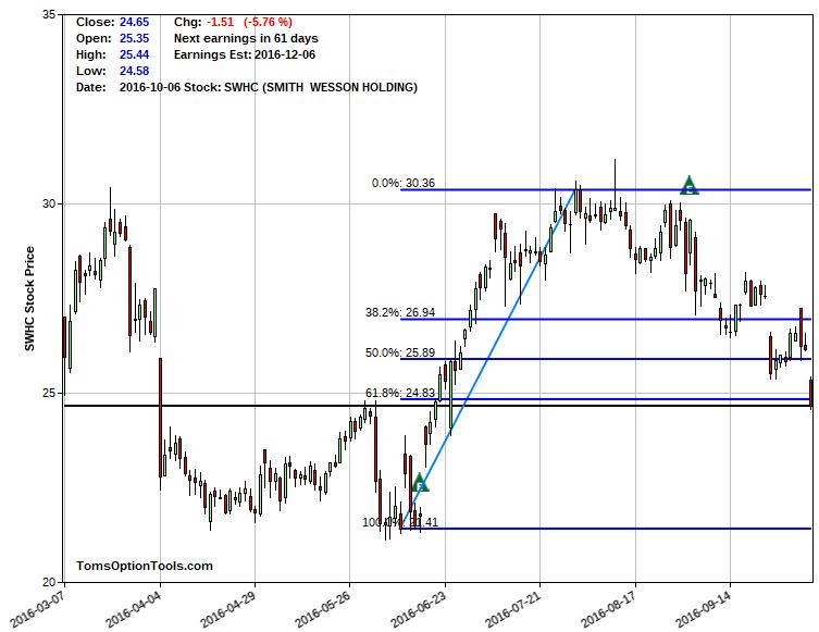 SWHC Chart 2