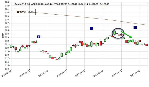 tlt-chart-ppt
