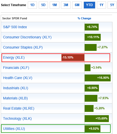 The Top Two Sectors to Trade Right Now