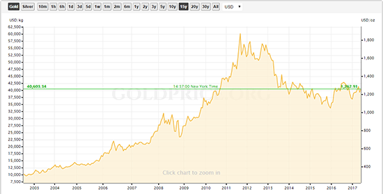 Now is the Best Time to Buy Gold